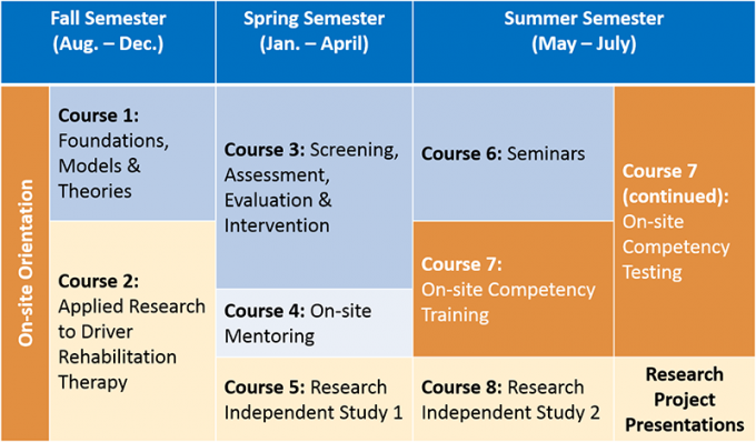 drt program timeline, fall semester consists of on-site orientation and courses 1 and 2, spring semester consists of courses 3 through 5, summer semester consists of courses 6 through 8 including research project presentations